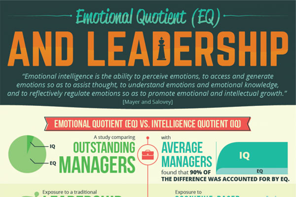 Leadership in the Workplace: Why Emotional Intelligence is Essential