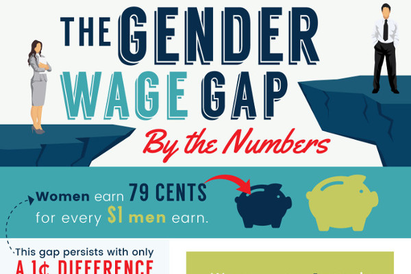 [Infographic] The Gender Wage Gap By The Numbers