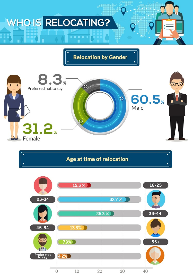 [Infographic] Everything You Need To Know About Job Relocation