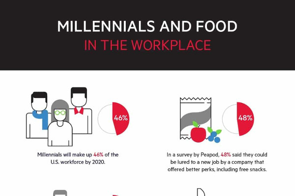 [Infographic] Keep Your Employees Healthy and Productive with Food Perks