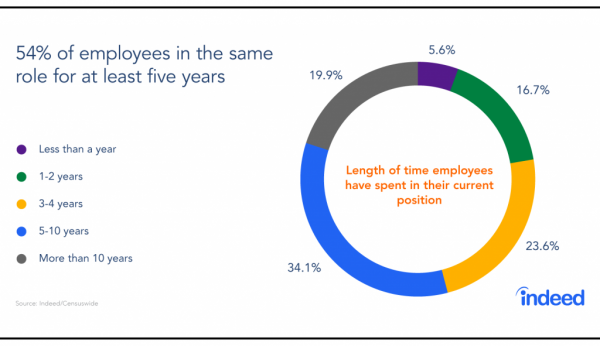 Average number of years employees stay with the same company