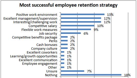 Best ways to improve retention