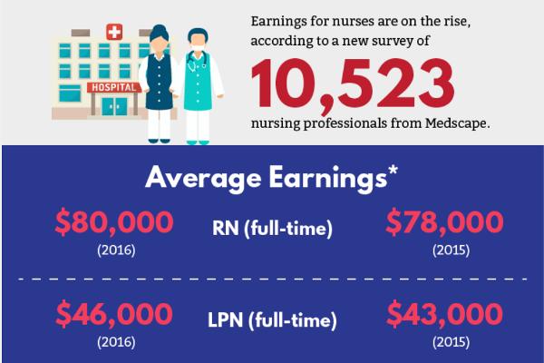 [Infographic] Key Statistics For The Nursing Profession