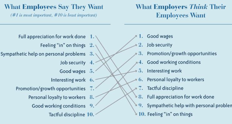 想要的员工vs认为他们想要