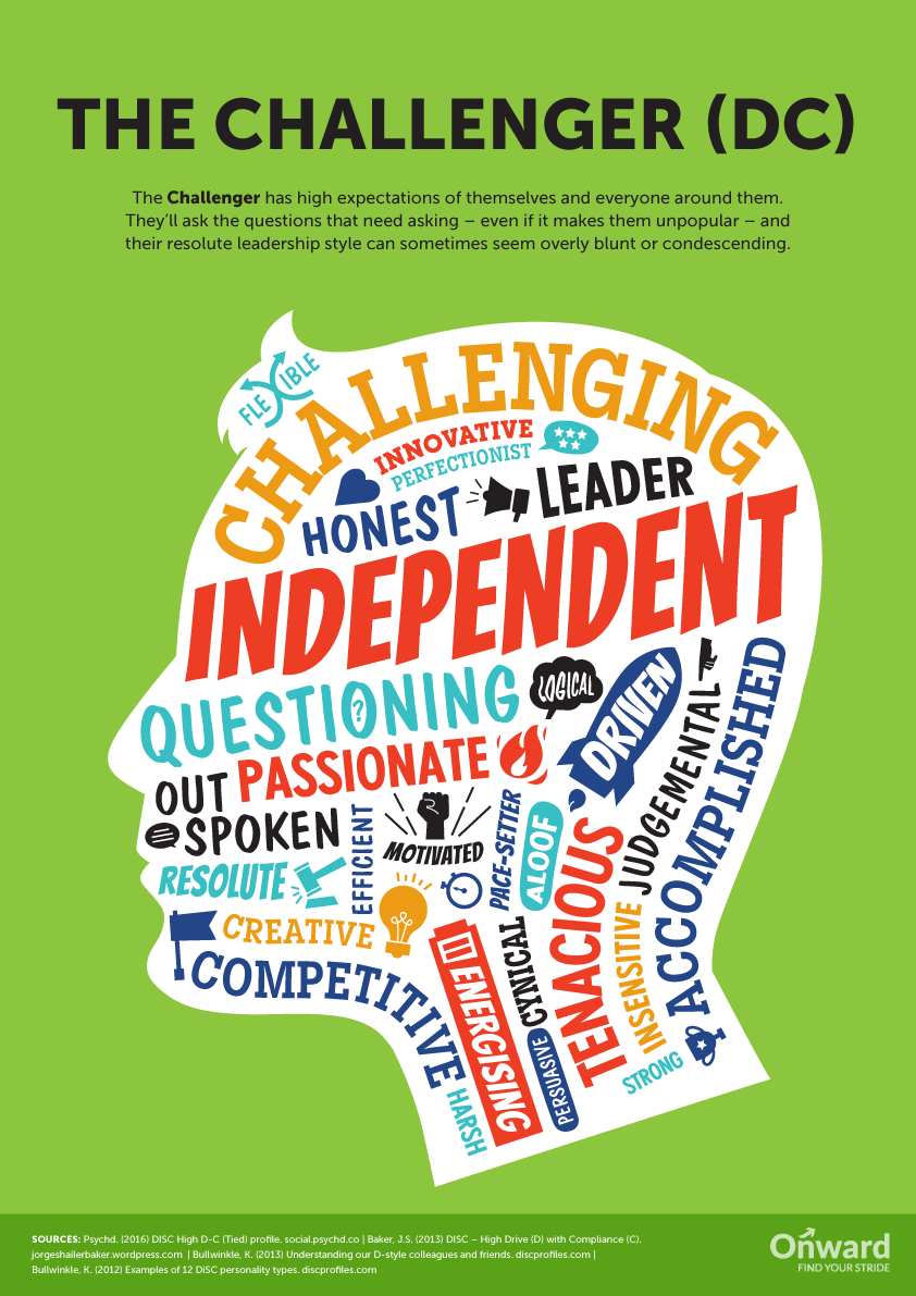 [Infographic] 12 Personality Types And Their Place In A Team