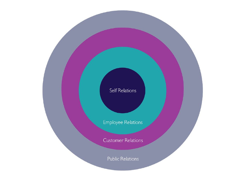 Why Internal Communications is the Center of Any Successful Organization