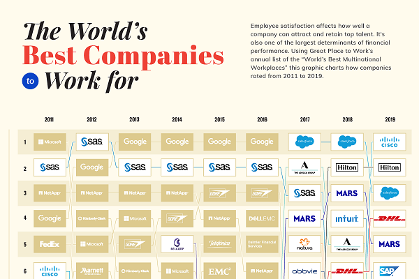 How the world's 25 best workplaces reached the top (2011-2019 data)