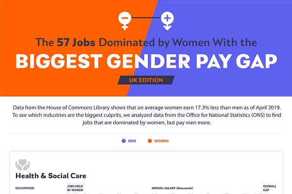 How the Gender Pay Gap Affects Women-Dominated Industries