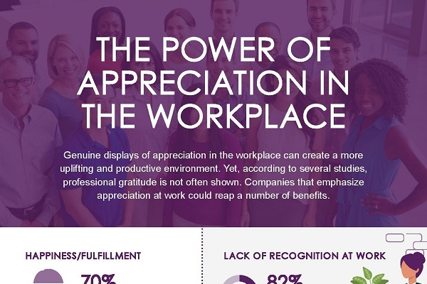 The Power of Appreciation in the Workplace